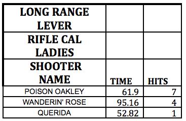 Long Range Lever Rifle Cal Ladies