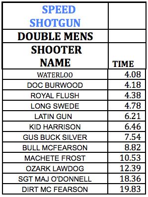 Speed Shotgun Double Mens
