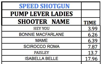 SpeedShotgun Pump Lever Ladies